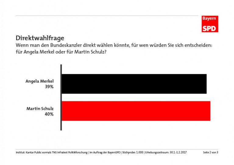 Direktwahlfrage BTW17 Schulz-Merkel