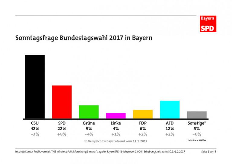 Sonntagsfrage BTW17 Bayern
